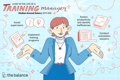 """This illustration shows a day in the life of a training manager including """"Assist supervisors,"""" """"Implement training programs,"""" """"Assess productivity and identify inefficiencies,"""" and """"Conduct orientation sessions."""""""