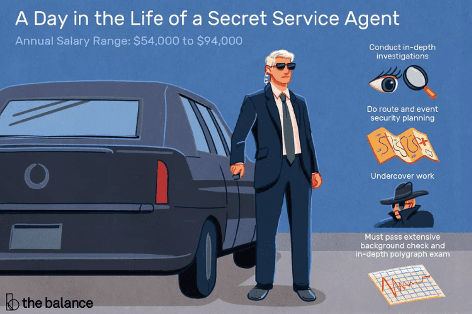 Image shows a secret service agent standing at a car. Text reads: