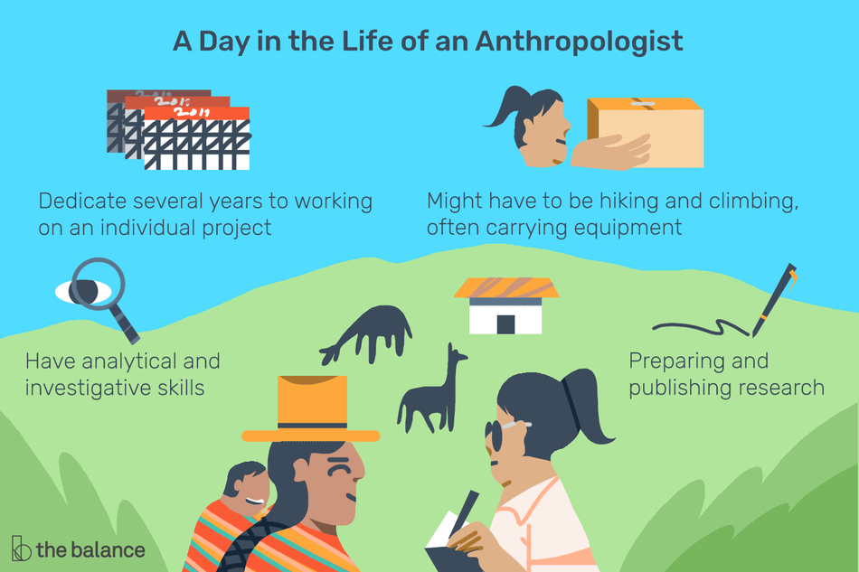 "Image shows a woman interviewing another woman, who is darker in complexion and is wearing a straw hat with a baby strapped to her back. They are on a hilly field with a small house and animals in the distance. Text reads: ""A day in the life of an anthropologist: Dedicate several year to working on an individual project, have analytical and investigative skills, might have to be hiking and climbing, often carrying equipment, preparing and publishing research"""