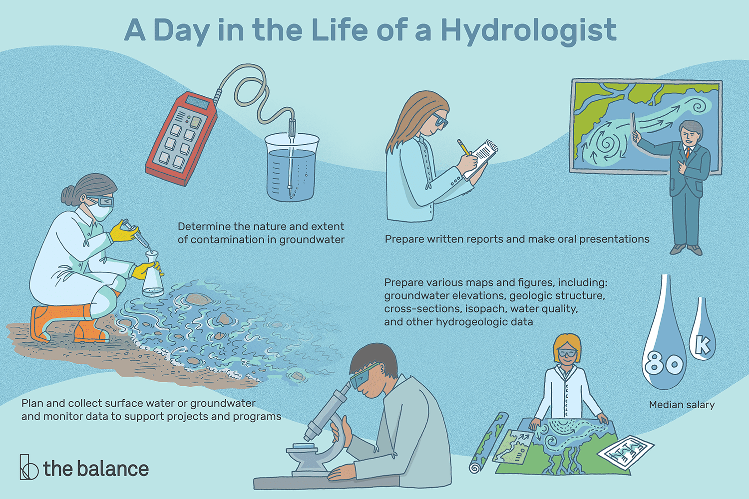Hydrologist Job Description: Salary, Skills, and More