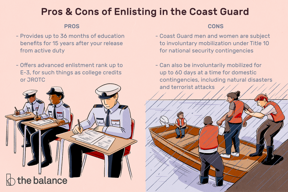 "This illustration lists the pros and cons of enlisting in the Coast Guard including ""Provides up to 36 months of education benefits for 15 years after your release from active duty,"" ""Offers advanced enlistment rank up to E-3, for such things as college credits of JROTC,"" ""Coast Guard men and women are subject to involuntary mobilization under Title 10 for national security contingencies,"" and ""Can also be involuntarily mobilized for up to 60 days at a time for domestic contingencies, including natural disasters and terrorist attacks."""