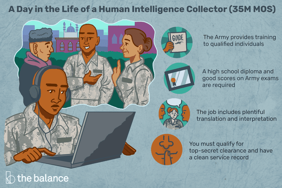A day in the life of a human intelligence collector (35M MOS): The Army provides training to qualified individuals, a high school diploma and good scores on Army exams are required, the job includes plentiful translation and interpretation, you must qualify for top-secret clearance and have a clean service record
