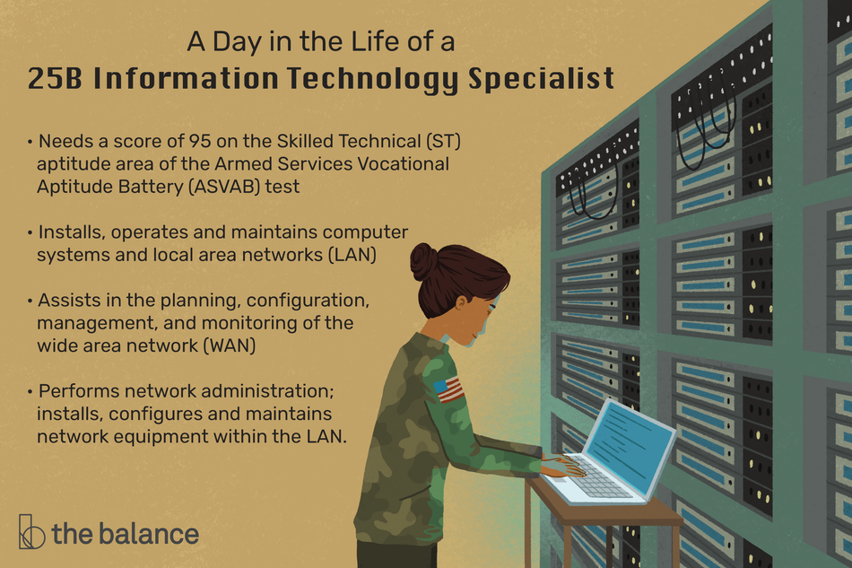 "This illustration shows a day in the life of a 25B information technology specialist including ""Needs a score of 95 on the Skilled Technical (ST) aptitude area of the Armed Services Vocational Aptitude Battery (ASVAB) test,"" ""Installs, operates and maintains computer systems and local area networks (LAN),"" ""Assists in the planning, configuration, management, and monitoring of the wide area network (WAN), and ""Performs network administration; installs, configures and maintains network equipment within the LAN."""