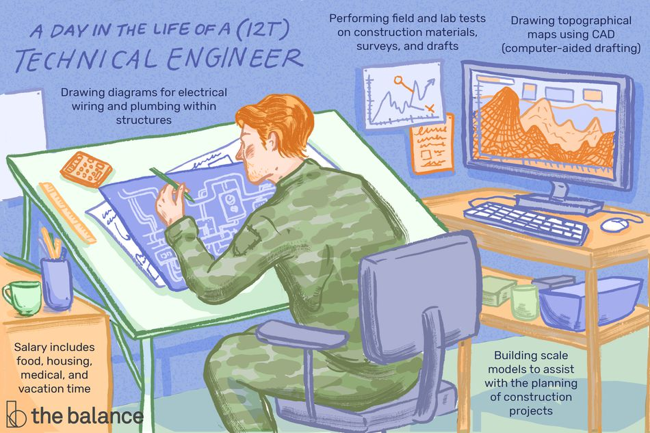 "This illustration shows a day in the life of a (12T) technical engineer including ""Drawing diagrams for electrical wiring and plumbing within structure,"" ""Performing field and lab tests on construction materials, surveys, and drafts,"" ""Drawing topographical maps using CAD (computer-aided drafting),"" ""Salary includes food, housing, medical, and vacation time,"" and ""Building scale models to assist with the planning of construction projects."""