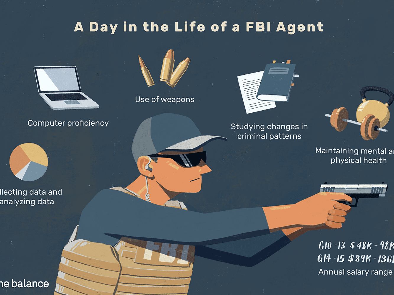 Fbi Agent Job Description Salary Skills More