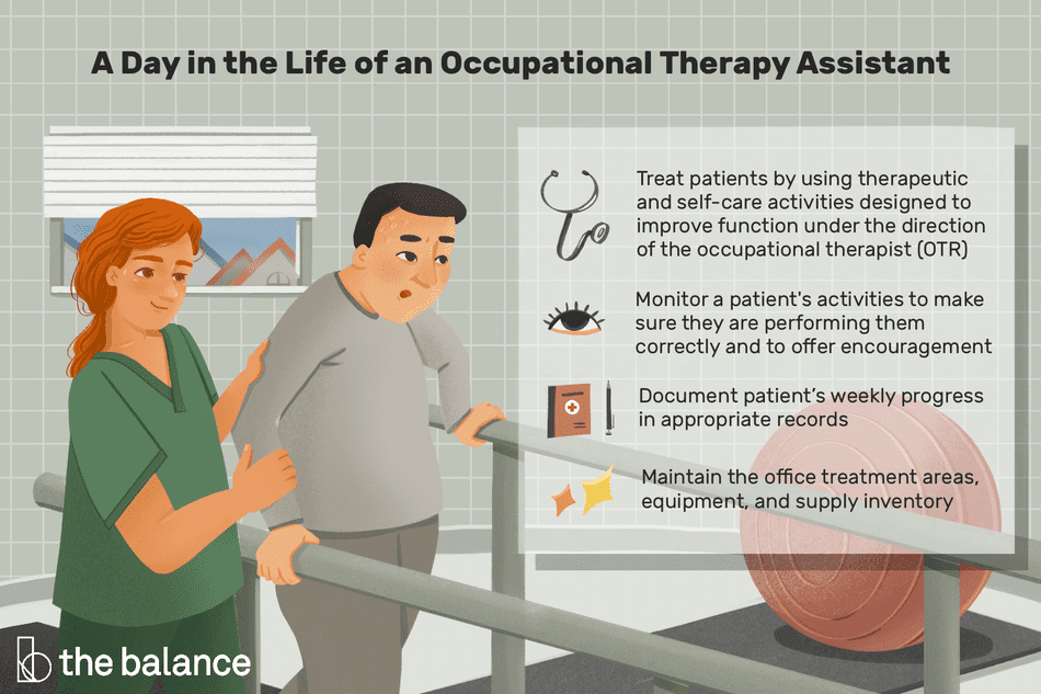 A day in the life of an occupational therapy assistant: Treat patients by using therapeutic and self-care activities designed to improve function under the direction of the occupational therapist OTR, Monitor a patient's activities to make sur they are performing them correctly and to offer encouragement, Document patient's weekly progress in appropriate records, Maintain the office treatment areas, equipment and supply inventory