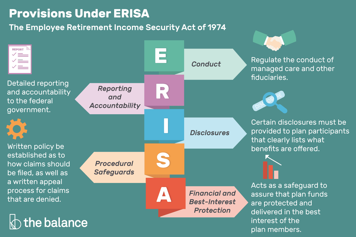 Guide to Provisions Under ERISA