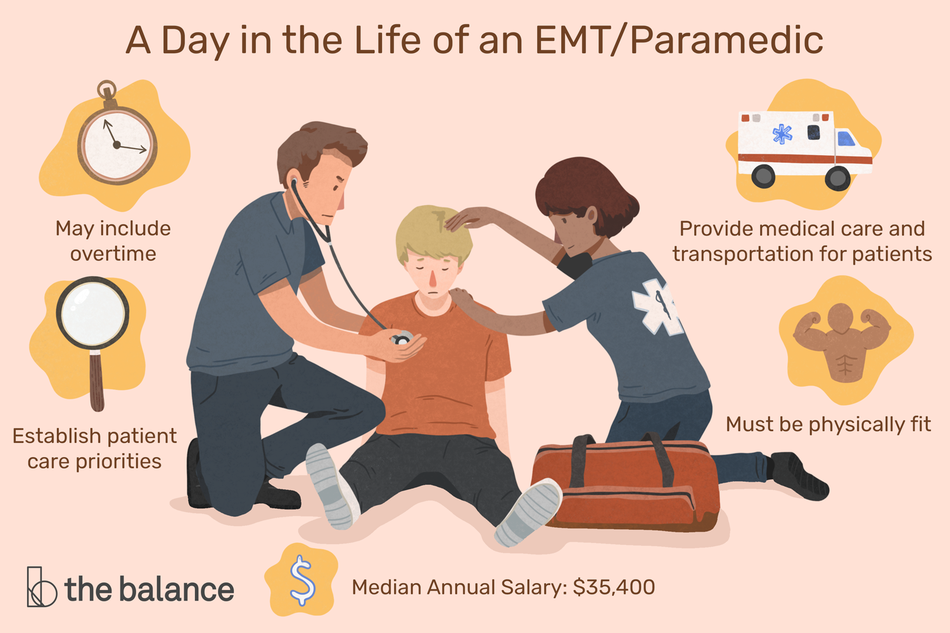 "This illustration describes A Day in the Life of an EMT/Paramedic including ""May include overtime,"" ""Establish patient case priorities,"" ""Provide medical care and transportation for patients,"" and ""Must be physically fit."""