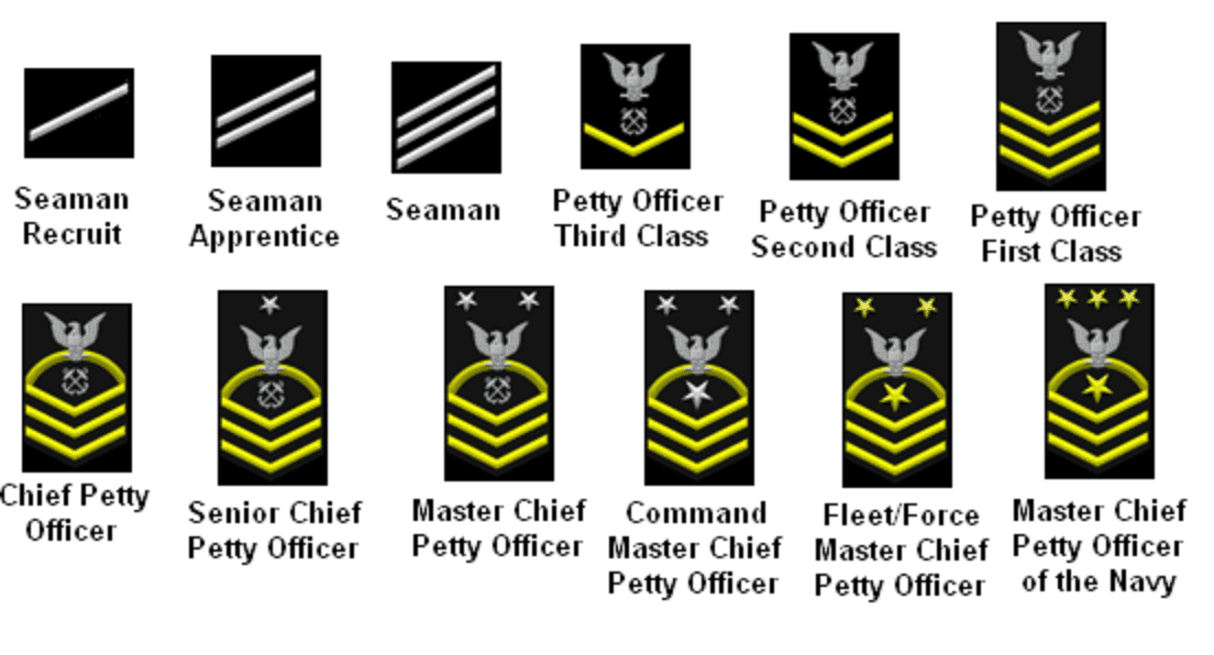 Navy Enlisted Promotion Chart