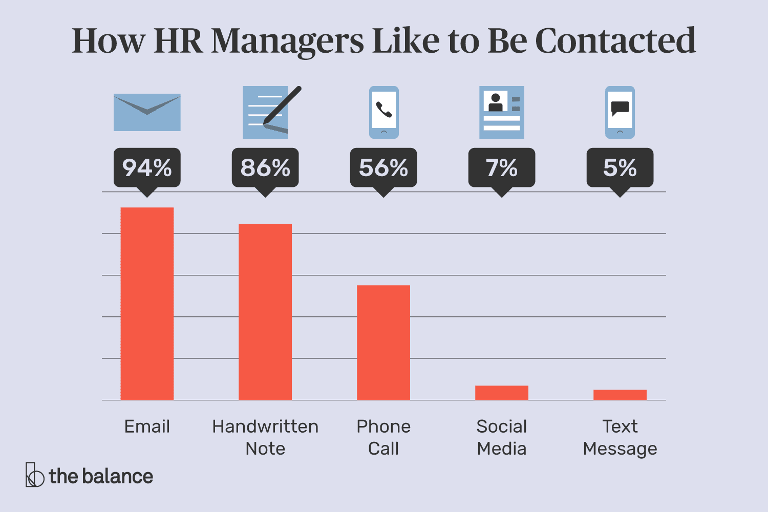 how to hr managers like to be contacted