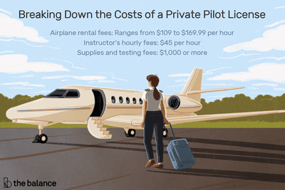 How Much Does a Private Pilot License Cost?