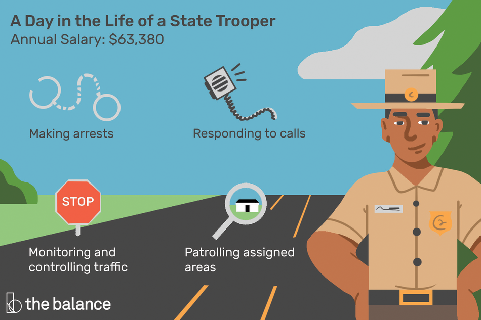 "Image shows a state trooper standing on the highway. Text reads: ""A day in the life of a state trooper: annual salary: $63,380, making arrests, monitoring and controlling traffic, responding to calls, patrolling assigned areas"""
