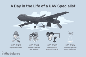 This illustration describes a day in the life of a UAV specialist including