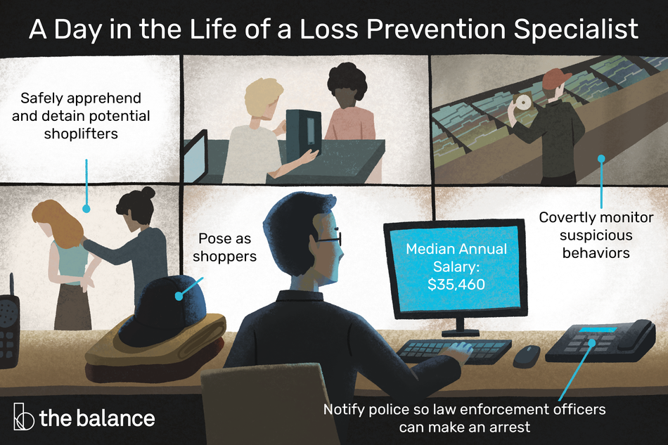 "This illustration depicts a day in the life of a loss prevention specialist including ""Safely apprehend and detain potential shoplifters,"" ""Pose as shoppers,"" ""Covertly monitor suspicious behaviors,"" and ""Notify police so law enforcement officers can make an arrest."""