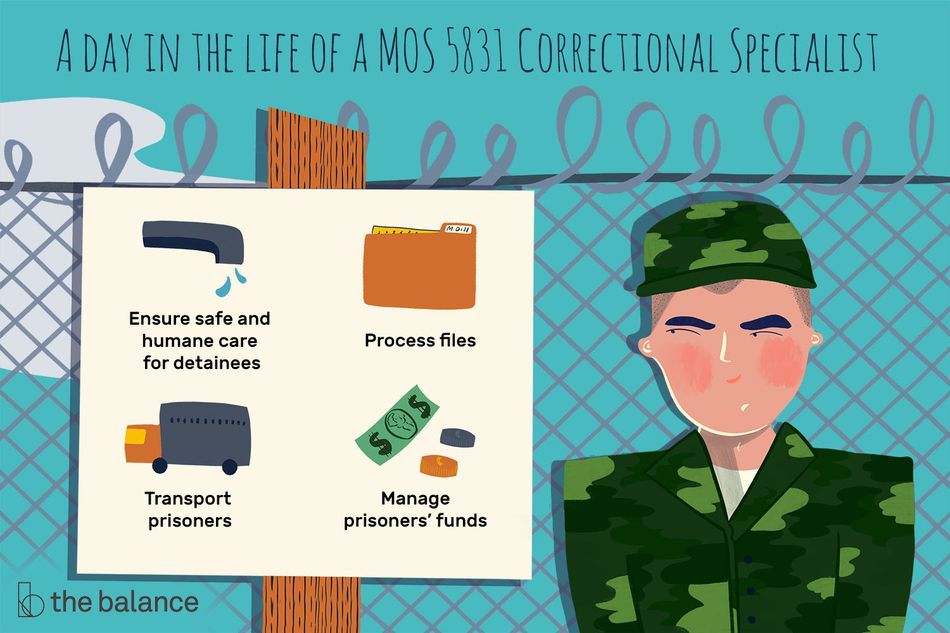 This illustration shows what a MOS 5831 Correctional Specialist does, including to ensure safe and humane care for detainees, process files, transport prisoners, and manage prisoners' fund.