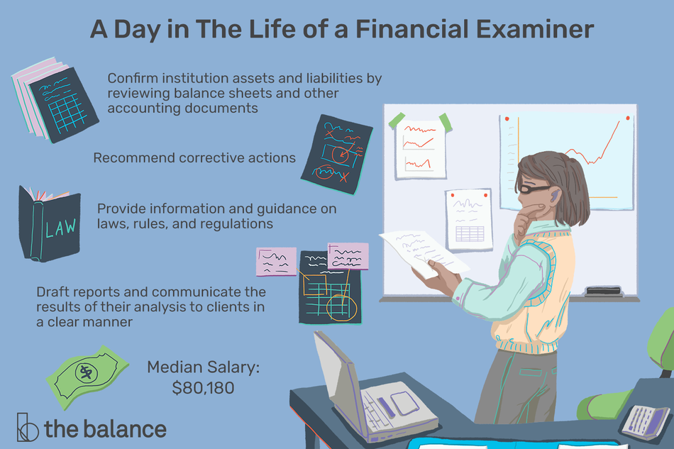 "This illustration describes a day in the life of a financial examiner including ""Confirm institution assets and liabilities by reviewing balance sheets and other accounting documents,"" ""Recommend corrective actions,"" ""Provide information and guidance on laws, rules and regulations,"" ""Draft reports and communicate the results of their analysis to clients in a clear manner."""