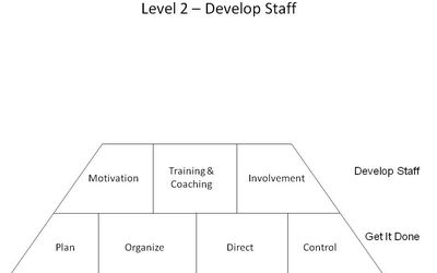 Level 2 Management Skills Team Building
