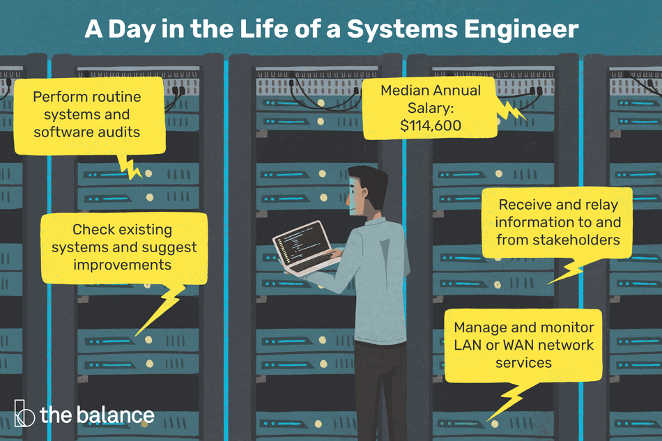 """Image shows a man in front of a bunch of machinery and circuits. He is compiling a report on his laptop. Text reads: """"A day in the life of a systems engineer: perform routine systems and software audits; check existing systems and suggest improvements; manage and monitor LAN or WAN network services; receive and relay information to and from stakeholders; median annual salary: $114,600"""""""
