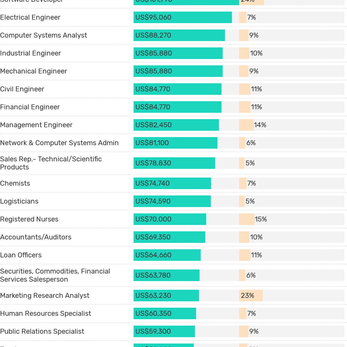Highest Paying Jobs For Graduates Straight Out Of College