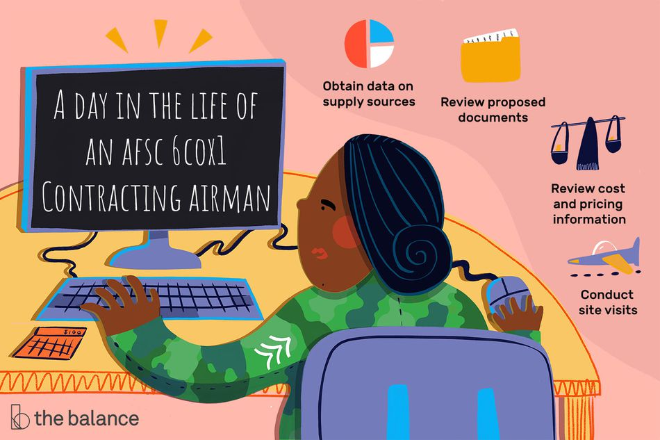 """This illustration shows a day in the life of an AFSC 6C0X1 Contracting Airmen including """"Obtain data on supply sources,"""" """"Review proposed documents,"""" """"Review cost and pricing information,"""" and """"Conduct site visits."""""""