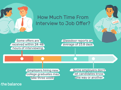 This illustration describes how much time from interview to job offer including