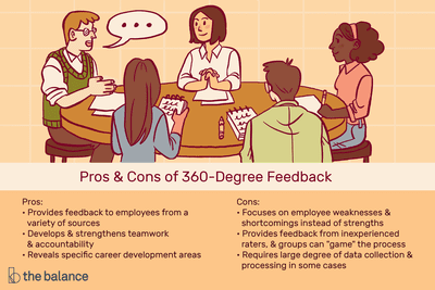 360 Degree Feedback: The Good, the Bad, and the Ugly