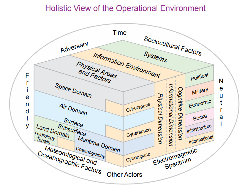 Areas and factors of the operational environment