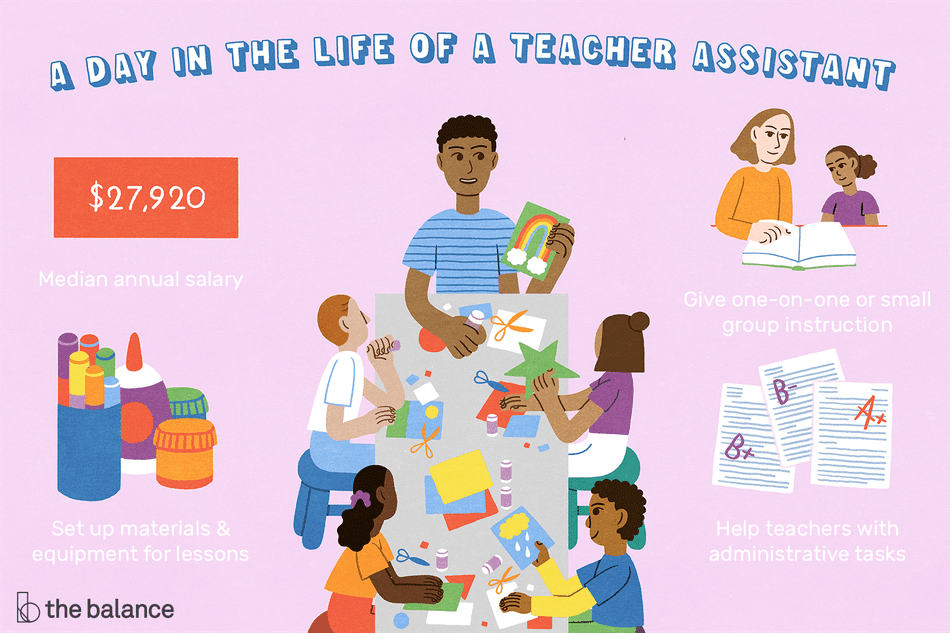 """This illustration describes a day in the life of a teacher assistant including """"Median annual salary $27,920,"""" """"Set up materials & equipment for lessons,"""" """"Give one-on-one or small group instruction,"""" and """"Help teachers with administrative tasks."""""""