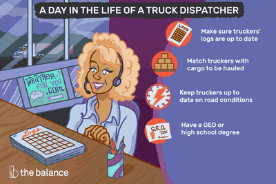 A day in the life of a truck dispatcher: Make sure truckers' logs are up to date, match truckers with cargo to be hauled, keep truckers up to date on road conditions, have a GED or high school degree