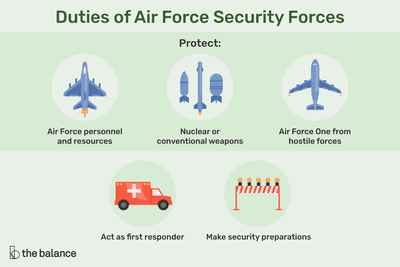 What Are The Responsibilities Of Air Force Security Forces
