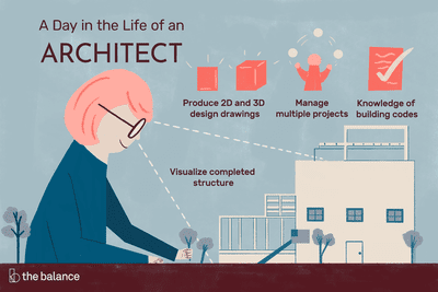 A day in the life of an architect: Produce 2D and 3D design drawings, manage multiple projects, knowledge of building codes, visualize complete structure