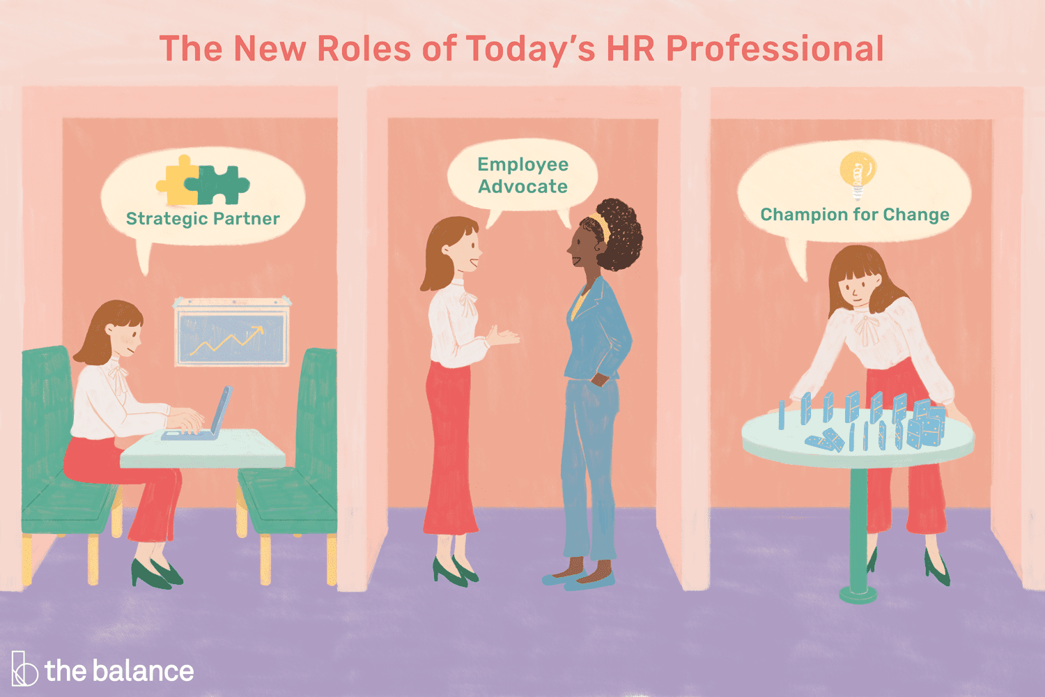 The New Roles Of The Human Resources Professional