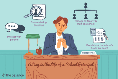 A day in the life of a school principal: Interact with parents, Oversee hiring decisions, Manage all faculty and staff at the school, Decide ho the school's funds are spent