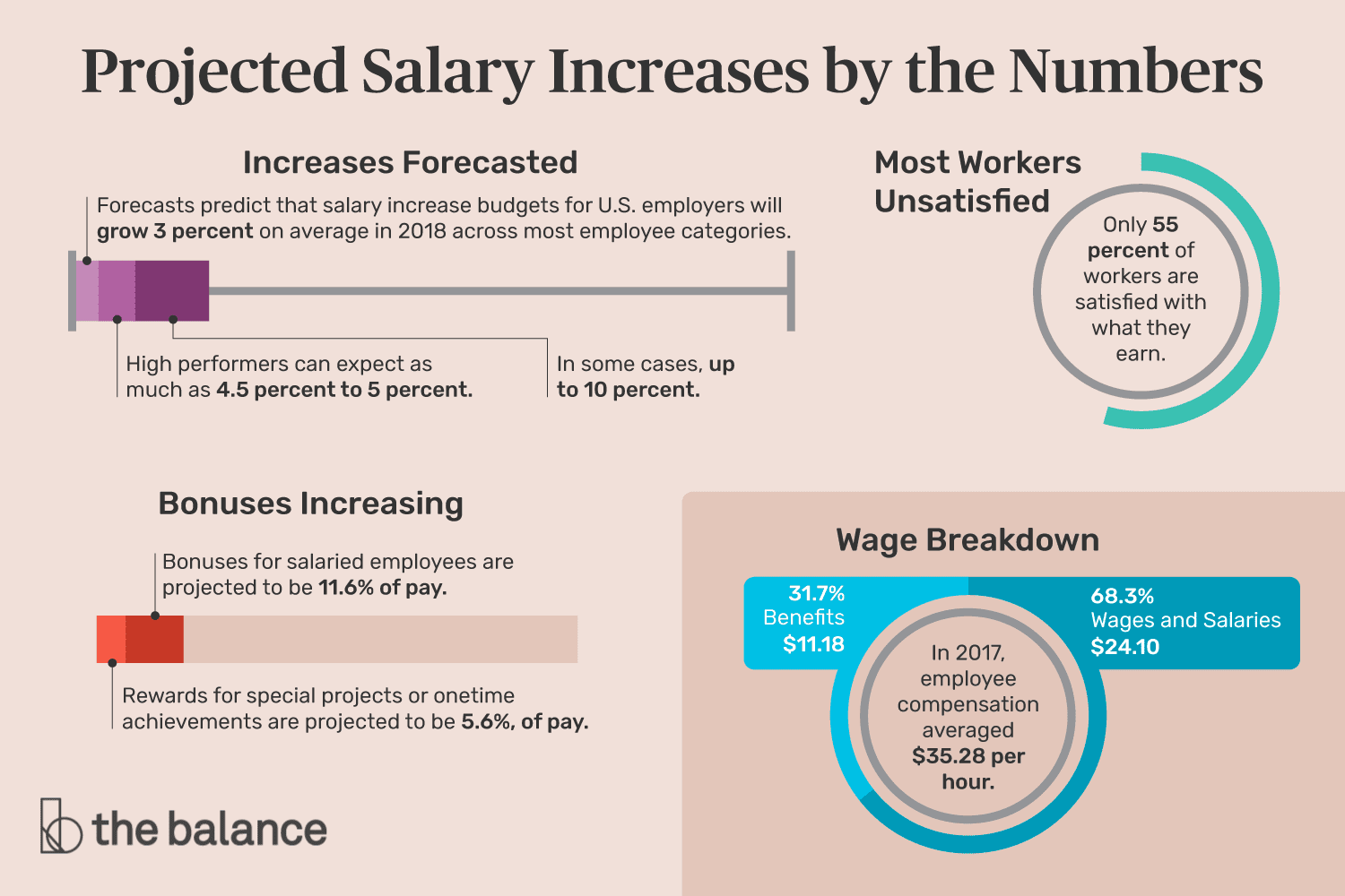 Why Do Some Employees Receive Salary Increases