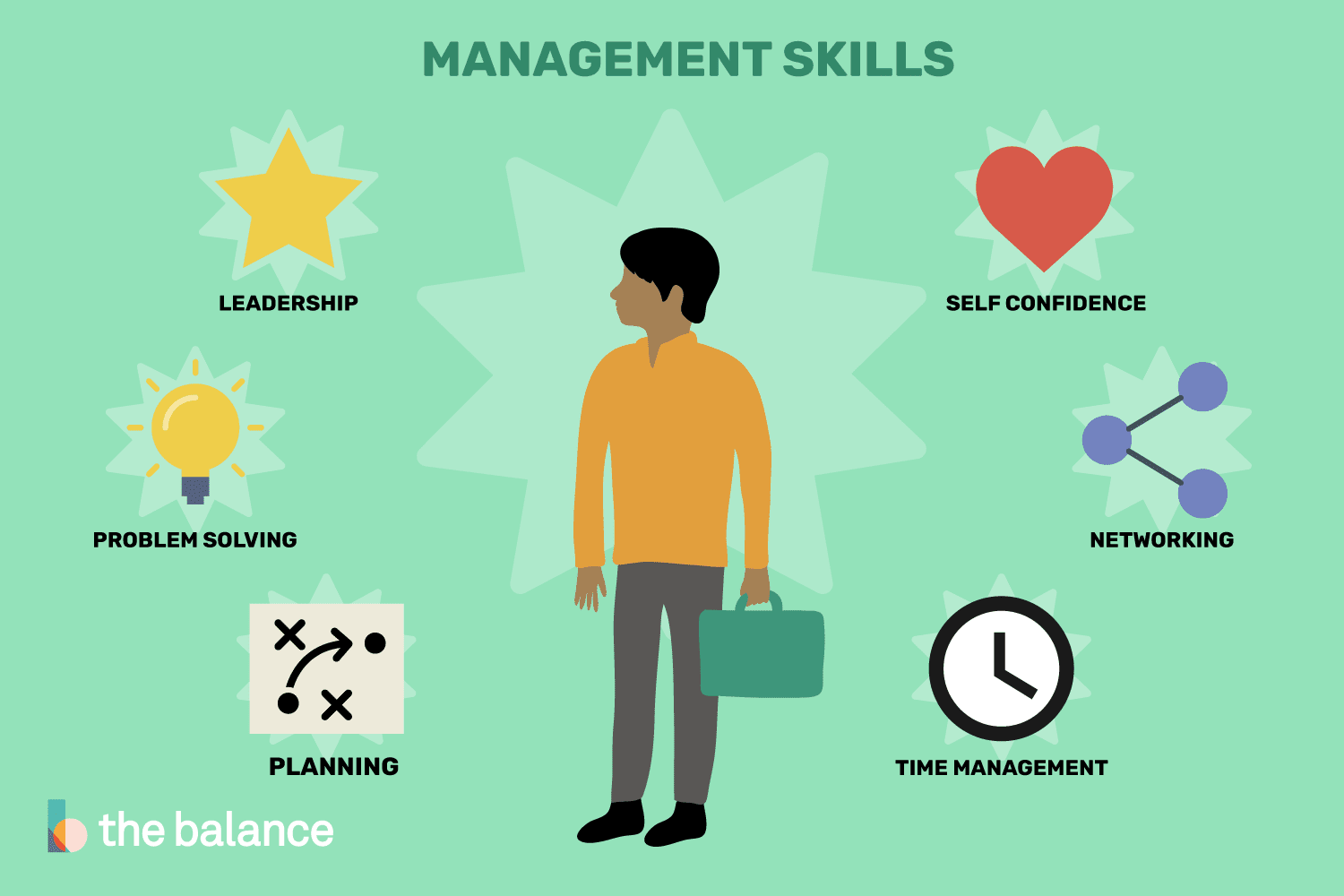 Technology Management Image: Management Skills List And Examples