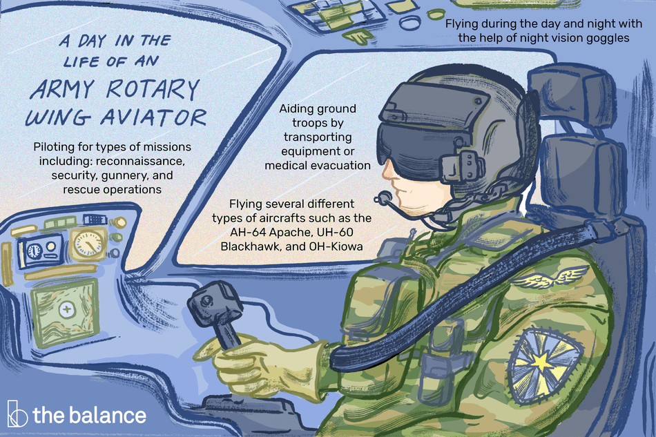 "This illustration shows a day in the life of an Army rotary wing aviator including ""Piloting for types of missions including: reconnaissance, security, gunnery, and rescue operations,"" ""Flying several different types of aircrafts such as the AH-64 Apache, UH-60 Blackhawk, and OH-Kiowa,"" ""Aiding ground troops by transporting equipment of medical evacuation,"" and ""Flying during the day and night with the help of night vision goggles."""