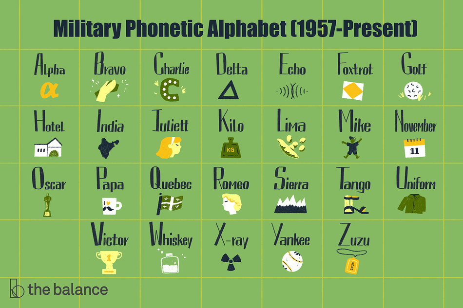 "This illustration includes a list of the military phonetic alphabetic, 1957-present, including ""Alpha,"" ""Bravo,"" ""Charlie,"" ""Delta,"" ""Echo,"" ""Foxtrot,"" ""Golf,"" ""Hotel,"" ""India,"" ""Juliett,"" ""Kilo,"" ""Lima,"" ""Mike,"" ""November,"" ""Oscar,"" ""Papa,"" ""Quebec,"" ""Romeo,"" ""Sierra,"" ""Tango,"" ""Uniform,"" ""Victor,"" ""Whiskey,"" ""X-ray,"" ""Yankee,"" and ""Zuzu."""