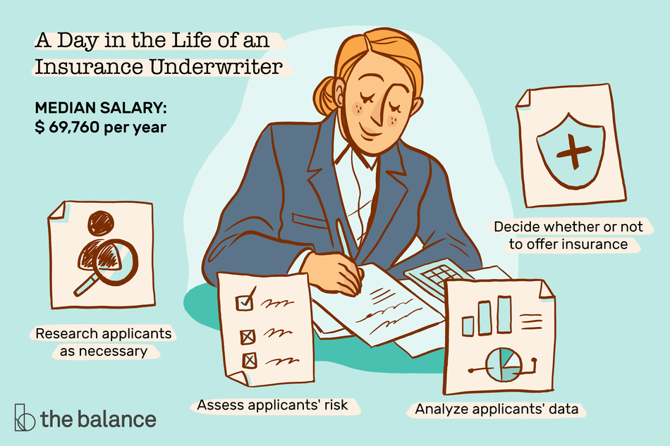 """Image shows a woman sitting at a desk with several documents and a calculator. Text reads: """"A day in the life of an insurance underwriter: Research applicants as necessary, assess applicants' risk, analyze applicants' data, decide whether or not to offer insurance, median salary: $69,760"""""""