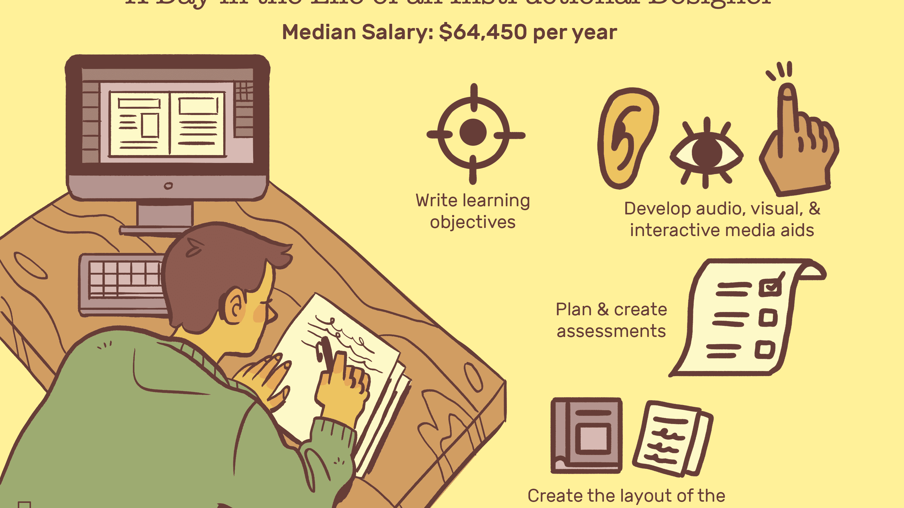 Instructional Designer Job Description Salary More