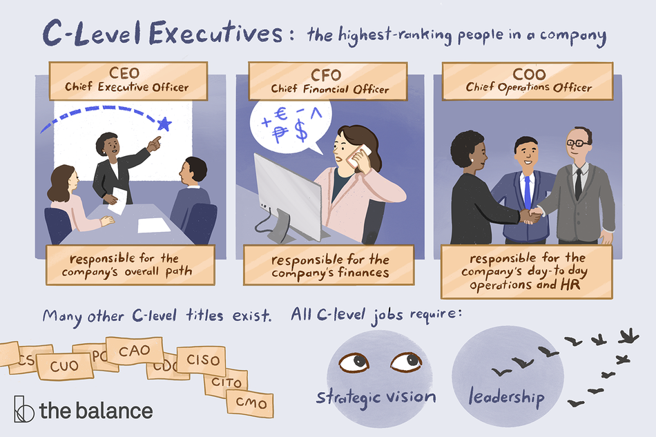 "Title reads: ""C-Level Executives: the highest ranking people in a company. Many other C-level titles exist. All c-level jobs require: strategic vision and leadership"" Image shows three scenarios and an attached job title and description. The first is labeled ""CEO: Chief Executive Officer–responsible for the company's overall path."" Image shows a woman giving a presentation to two others in a conference room. , ""CFO: Chief Financial Officer–Responsible for the company's finances."" Image shows a woman on the phone, in front of a computer, talking about various currencies. The third image reads: ""COO: Chief operations officer–Responsible for the company's day-to-day operations and HR."" Image shows three people two are shaking hands for the first time, and the other is facilitating."