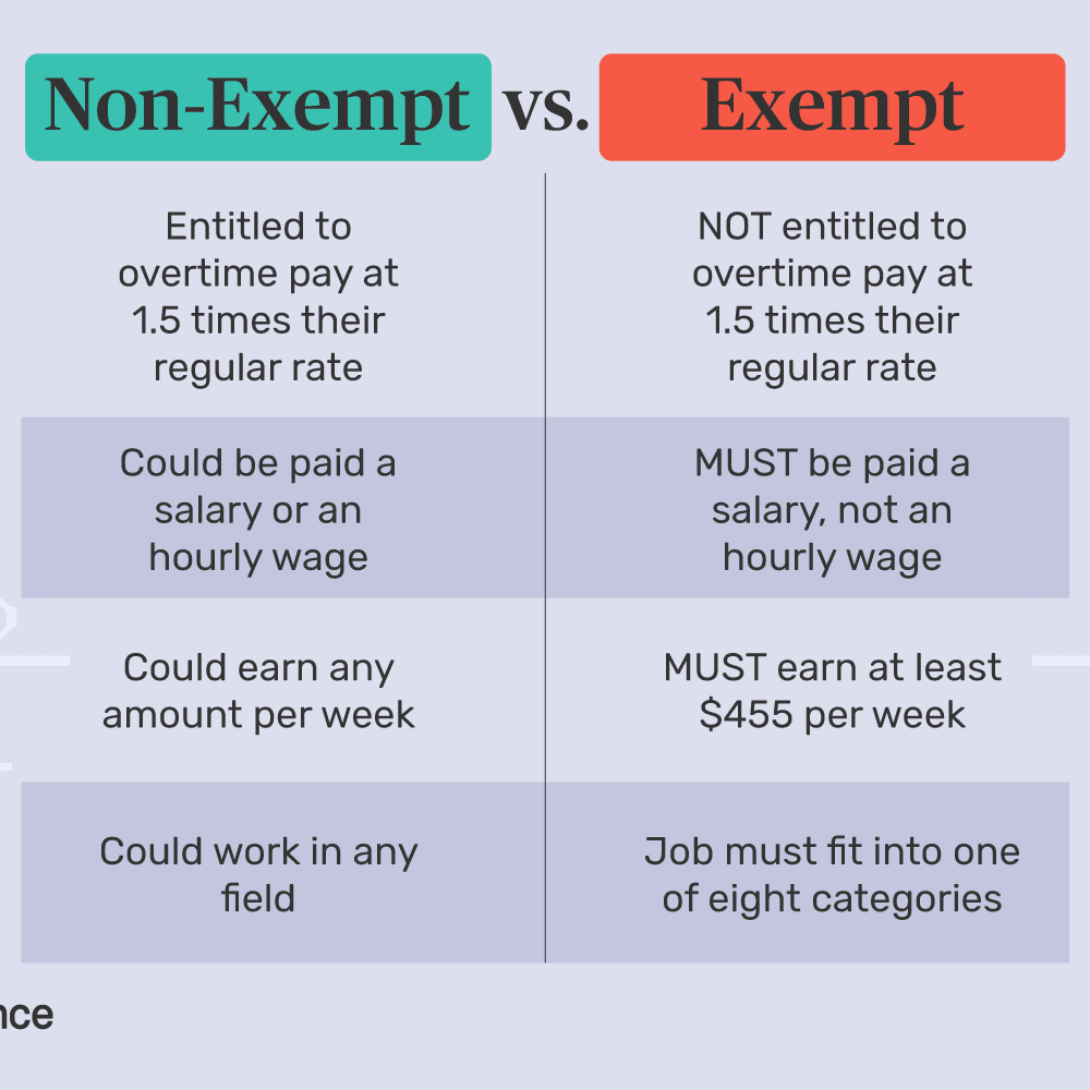 exempt vs non exempt employees washington state