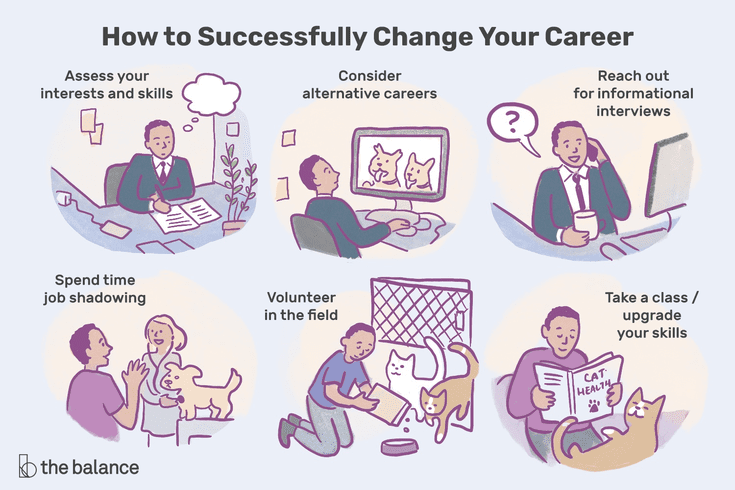 10 Steps To A Successful Career Change