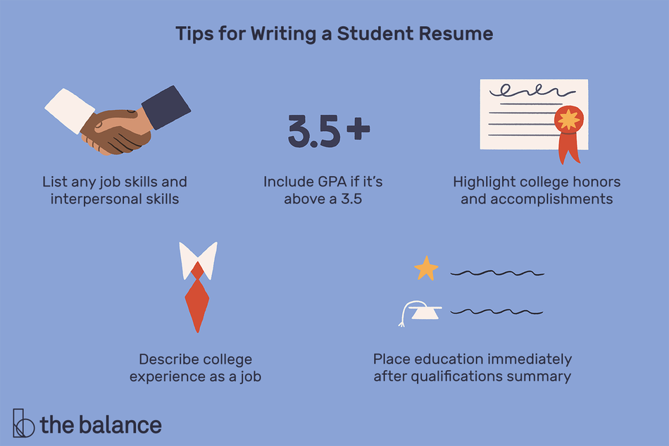 "This illustration includes tips for writing a student resume such as ""List any job skills and interpersonal skills,"" ""Include GPA if it's above a 3.5,"" ""Highlight college honors and accomplishments,"" ""Describe college experience as a job,"" and ""Place education immediately after qualifications summary."""