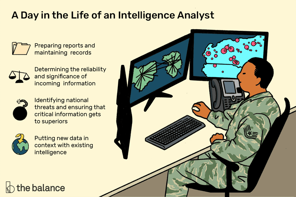 A day in the life of an intelligence analyst: Preparing reports and maintaining records, determining the reliability and significance of incoming information, identifying national threats and ensuring that critical information gets to superiors, putting new data in context with existing intelligence