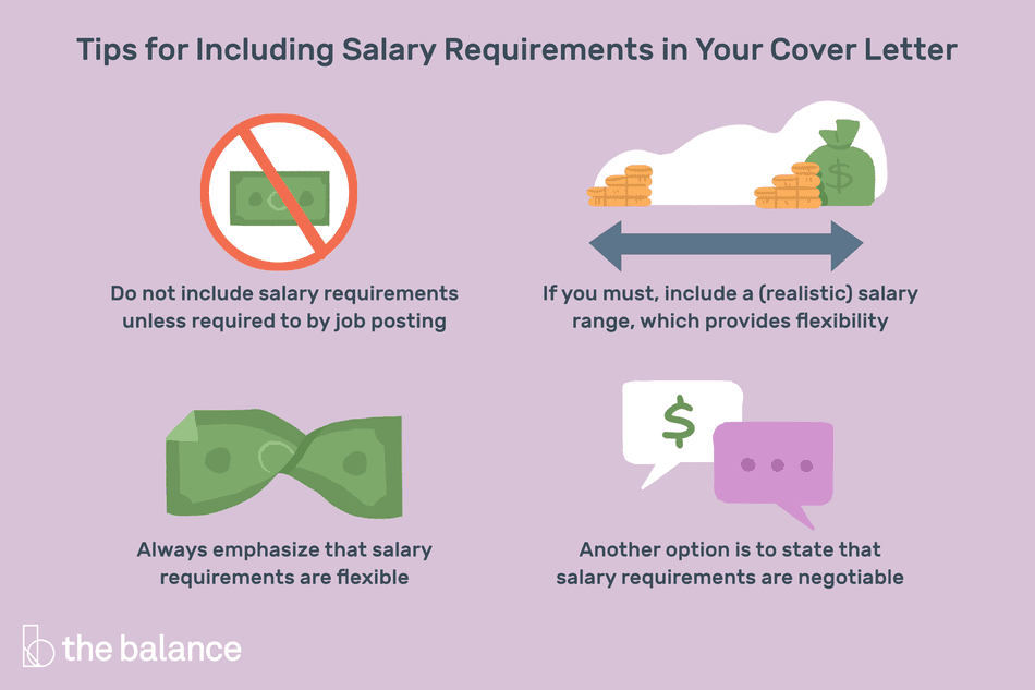 "This illustration includes 4 key tips for including salary requirements in your cover letter including ""Do not include salary requirements unless required to by job posting,"" ""If you must, provide a (realistic) salary range, which provides flexibility,"" ""Always emphasize that salary requirements are flexible,"" and ""Another option is to state that salary requirements are negotiable."""