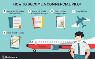 How to Become a Private Pilot
