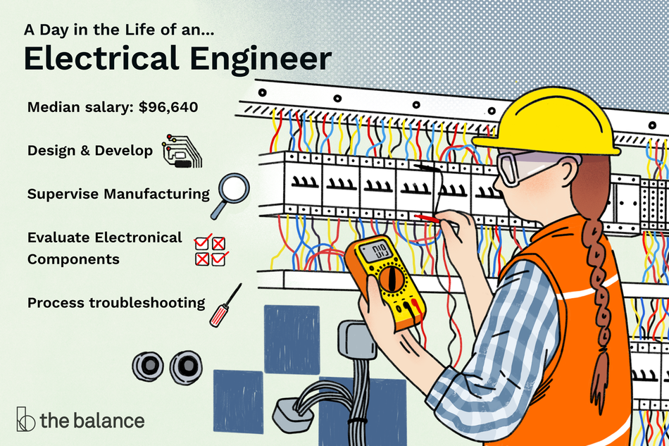 "Image shows a woman in a utility vest and a hard hat and googles standing in front of a board covered in wires and switches. Text reads: ""A day in the life of an electrical engineer: design and develop, supervise manufacturing, evaluate electronical components, process troubleshooting, median salary: $96,640"""