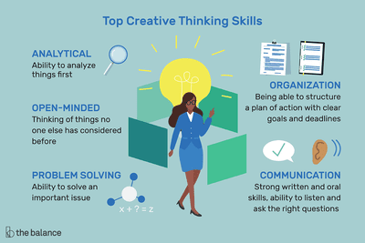 Creative Thinking Definition, Skills, and Examples