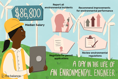 Environmental Engineer Job Description Salary Skills More