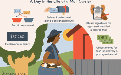 Find Out How Much Postage Is Required for APO/FPO Mail
